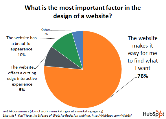 Key website design factors