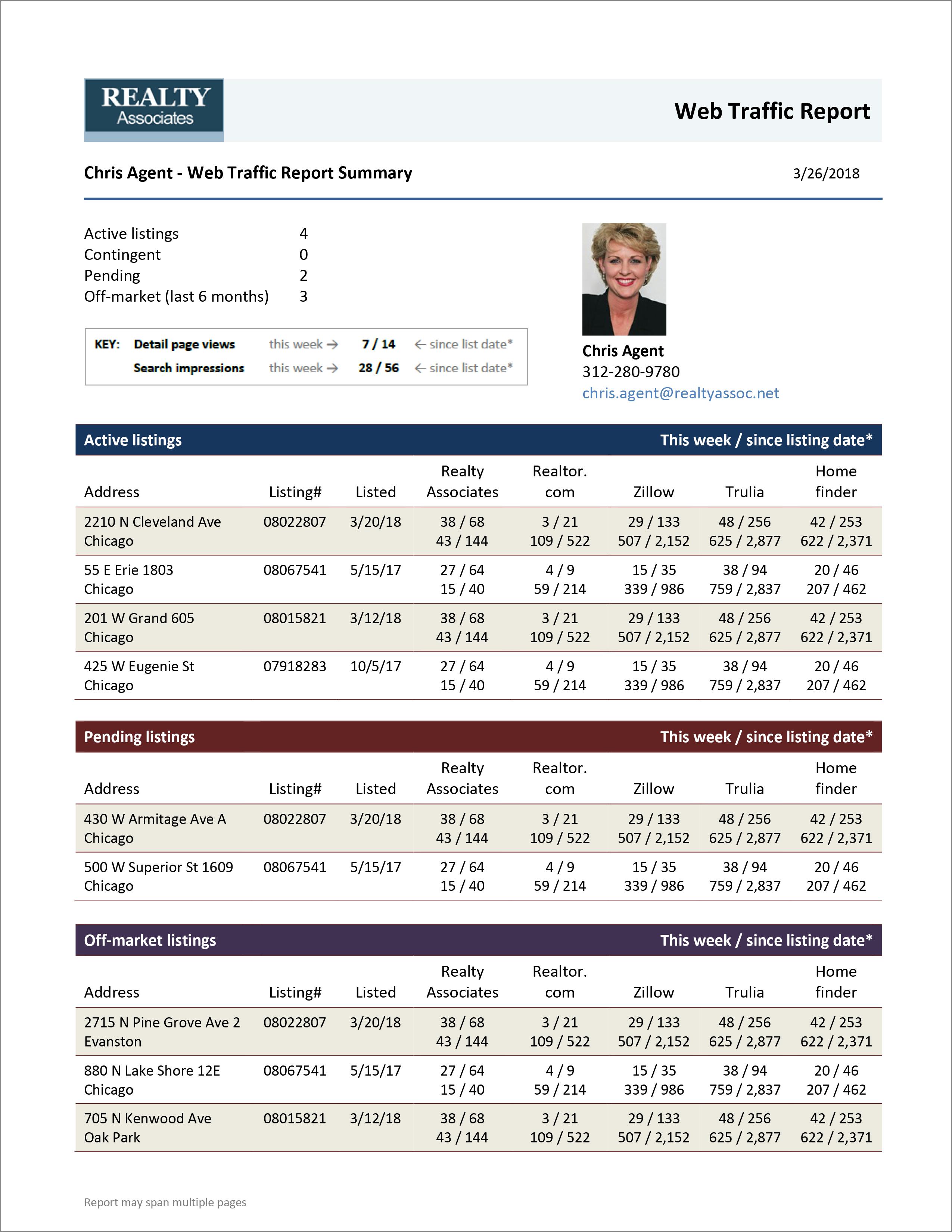 Real estate listing syndication   Trulia, Zillow, Realtor com